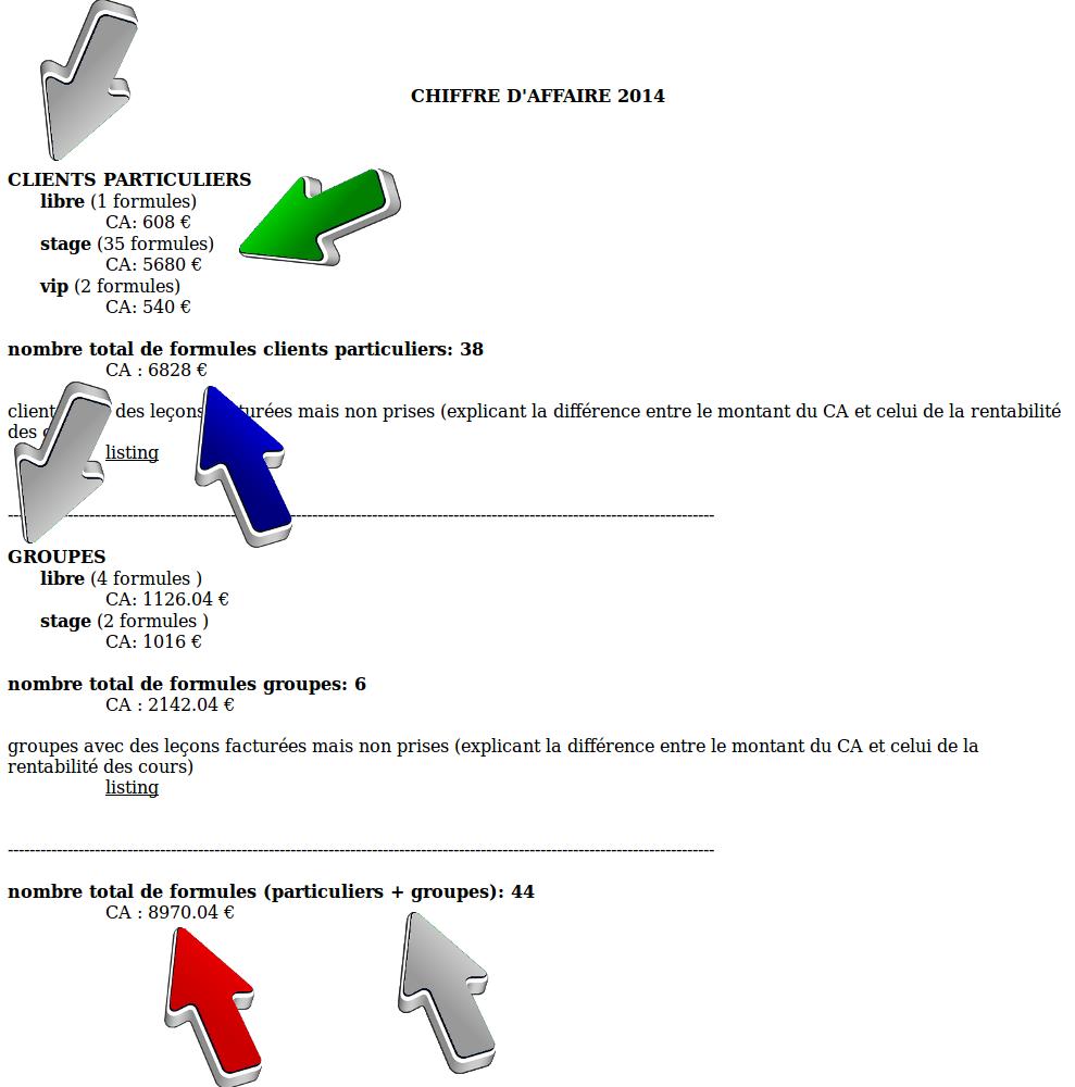 gcpt-ChiffreAffaire1